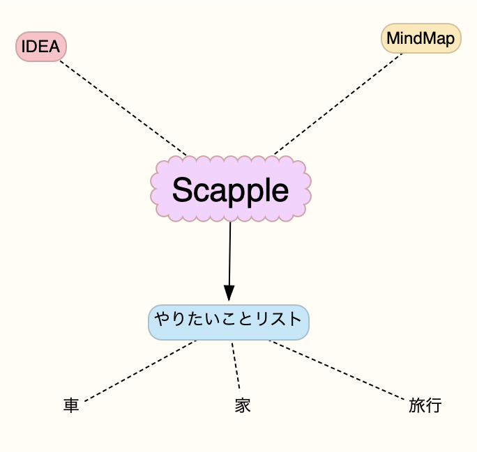 Scapple mindmap